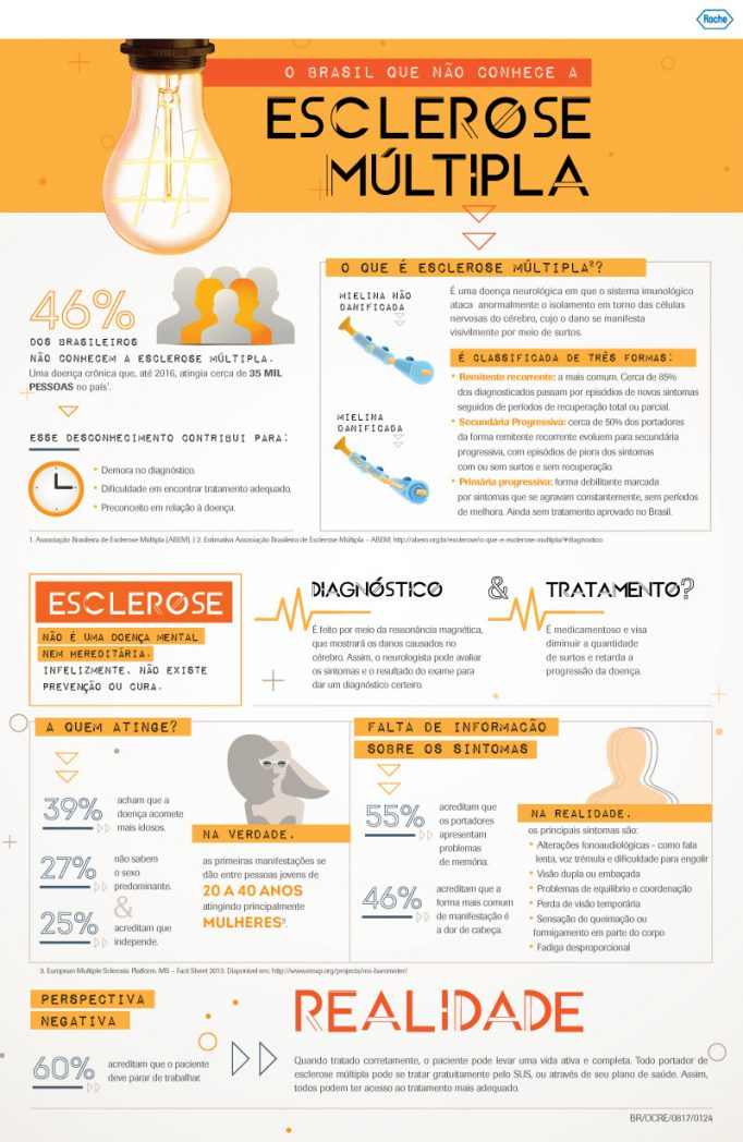 esclerose-grafico